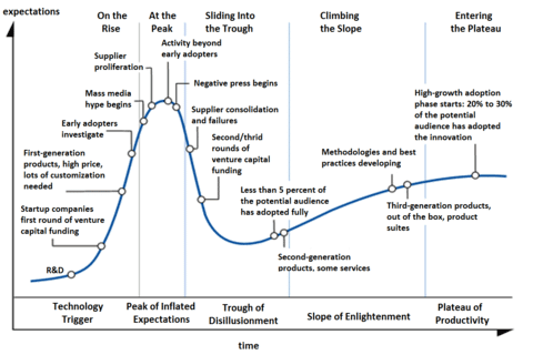 hype-cycles